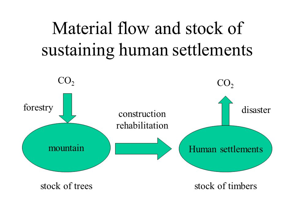Material flow and stock of sustaining human settlements CO 2 Human settlements mountain forestry CO 2 disaster construction rehabilitation stock of treesstock of timbers