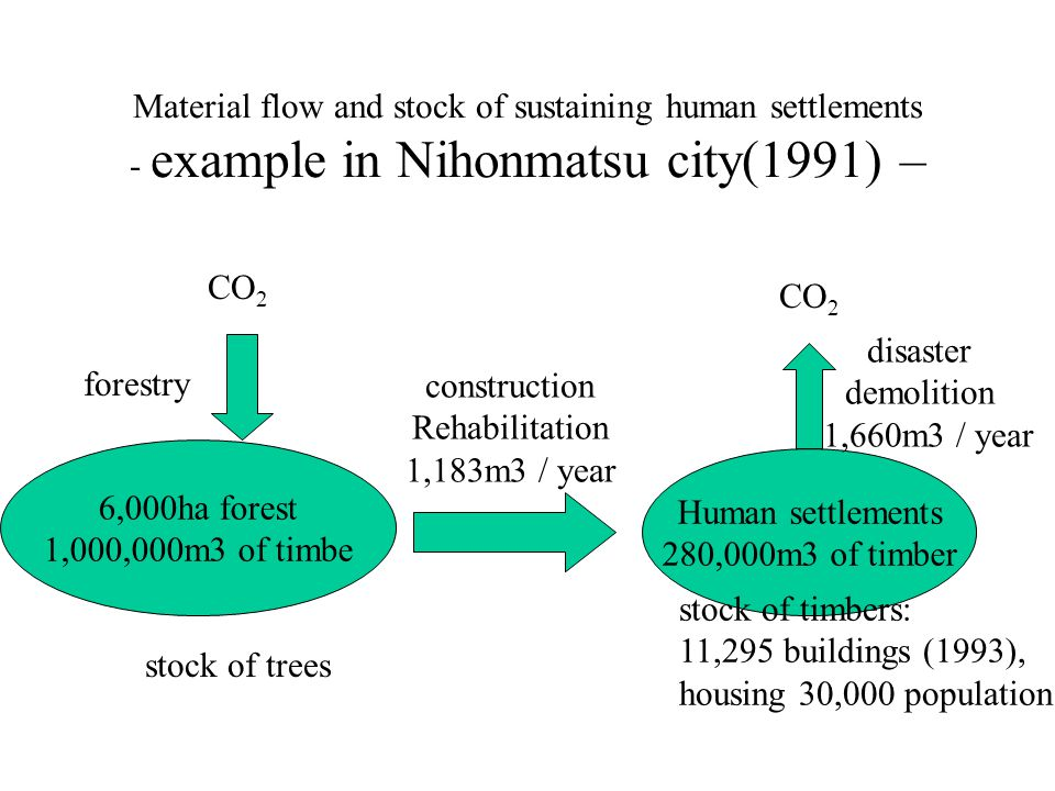 Material flow and stock of sustaining human settlements - example in Nihonmatsu city(1991) – CO 2 Human settlements 280,000m3 of timber 6,000ha forest 1,000,000m3 of timbe forestry CO 2 disaster demolition 1,660m3 / year construction Rehabilitation 1,183m3 / year stock of trees stock of timbers: 11,295 buildings (1993), housing 30,000 population