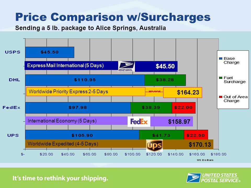 Price Comparison w/Surcharges Sending a 5 lb.