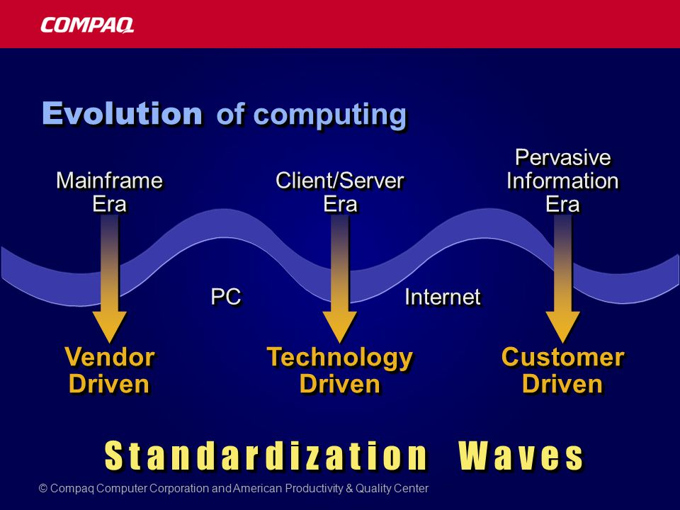 PCPCInternetInternet S t a n d a r d i z a t i o n W a v e s Technology Driven Vendor Driven Customer Driven Evolution of computing Mainframe Era Client/Server Era Pervasive Information Era © Compaq Computer Corporation and American Productivity & Quality Center