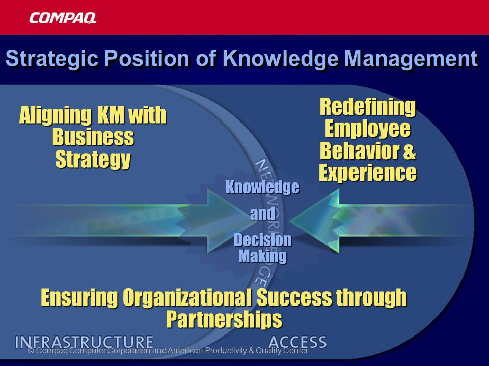 Aligning KM with Business Strategy Redefining Employee Behavior & Experience Ensuring Organizational Success through Partnerships Strategic Position of Knowledge Management Knowledgeand Decision Making © Compaq Computer Corporation and American Productivity & Quality Center
