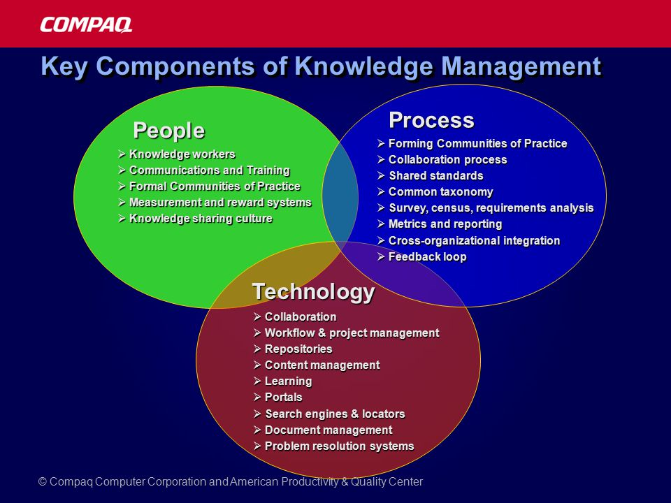 Key Components of Knowledge Management People  Knowledge workers  Communications and Training  Formal Communities of Practice  Measurement and reward systems  Knowledge sharing culture Technology  Collaboration  Workflow & project management  Repositories  Content management  Learning  Portals  Search engines & locators  Document management  Problem resolution systems Process  Forming Communities of Practice  Collaboration process  Shared standards  Common taxonomy  Survey, census, requirements analysis  Metrics and reporting  Cross-organizational integration  Feedback loop © Compaq Computer Corporation and American Productivity & Quality Center