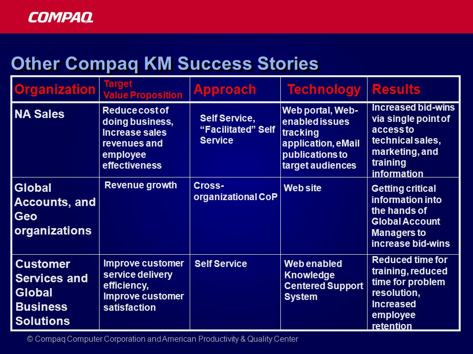 Other Compaq KM Success Stories Organization Target Value Proposition ApproachTechnologyResults NA Sales Reduce cost of doing business, Increase sales revenues and employee effectiveness Cross- organizational CoP Web portal, Web- enabled issues tracking application,  publications to target audiences Increased bid-wins via single point of access to technical sales, marketing, and training information Global Accounts, and Geo organizations Revenue growth Self Service, Facilitated Self Service Web site Getting critical information into the hands of Global Account Managers to increase bid-wins Customer Services and Global Business Solutions Improve customer service delivery efficiency, Improve customer satisfaction Self ServiceWeb enabled Knowledge Centered Support System Reduced time for training, reduced time for problem resolution, Increased employee retention © Compaq Computer Corporation and American Productivity & Quality Center