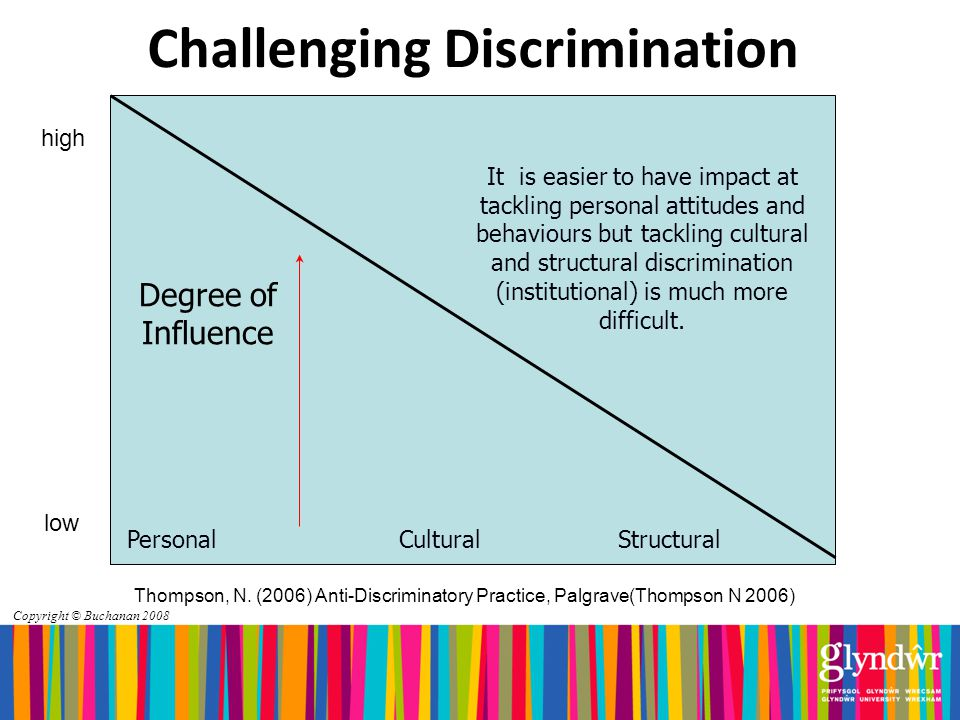 Copyright © Buchanan 2008 Challenging Discrimination PersonalCulturalStructural Degree of Influence It is easier to have impact at tackling personal attitudes and behaviours but tackling cultural and structural discrimination (institutional) is much more difficult.