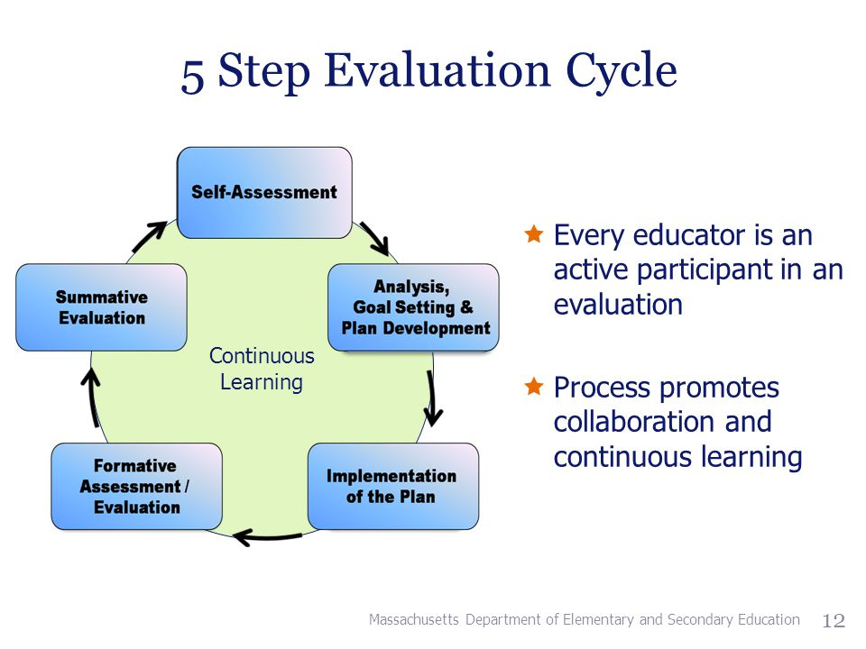 5 Step Evaluation Cycle Continuous Learning 12  Every educator is an active participant in an evaluation  Process promotes collaboration and continuous learning Massachusetts Department of Elementary and Secondary Education