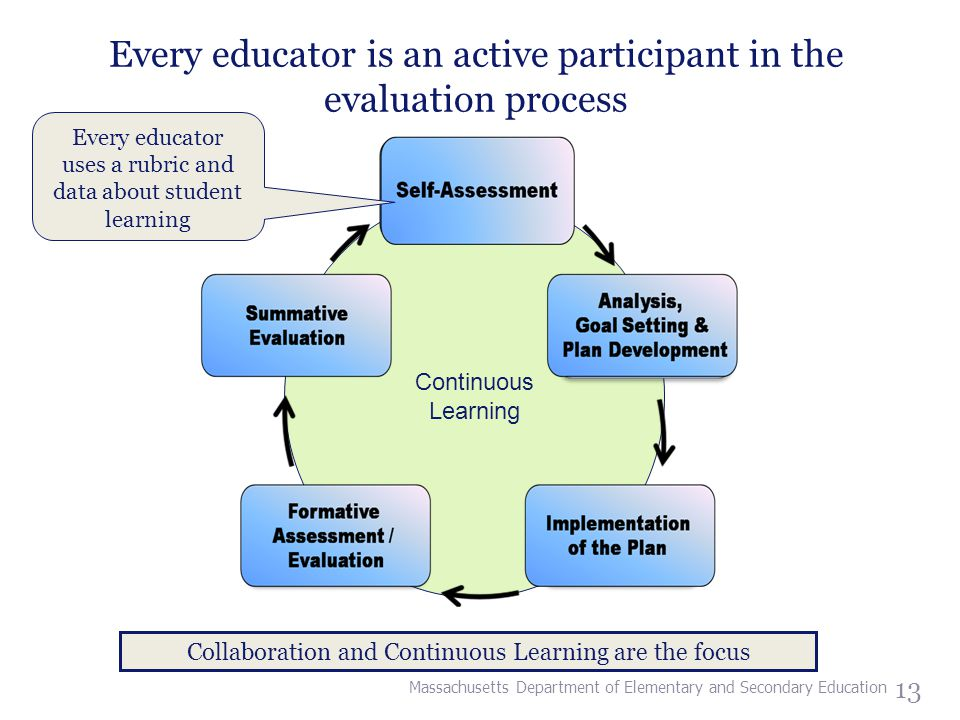 13 Every educator is an active participant in the evaluation process Continuous Learning Collaboration and Continuous Learning are the focus Every educator uses a rubric and data about student learning Massachusetts Department of Elementary and Secondary Education
