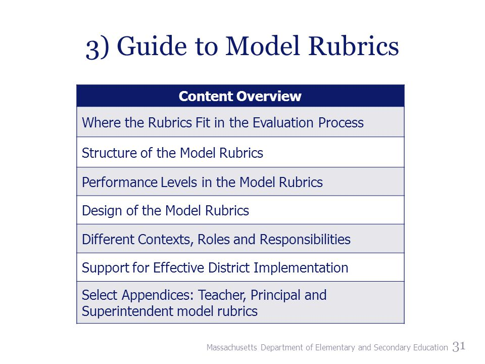 3) Guide to Model Rubrics 31 Content Overview Where the Rubrics Fit in the Evaluation Process Structure of the Model Rubrics Performance Levels in the Model Rubrics Design of the Model Rubrics Different Contexts, Roles and Responsibilities Support for Effective District Implementation Select Appendices: Teacher, Principal and Superintendent model rubrics Content Overview Where the Rubrics Fit in the Evaluation Process Structure of the Model Rubrics Performance Levels in the Model Rubrics Design of the Model Rubrics Different Contexts, Roles and Responsibilities Support for Effective District Implementation Select Appendices: Teacher, Principal and Superintendent model rubrics Massachusetts Department of Elementary and Secondary Education