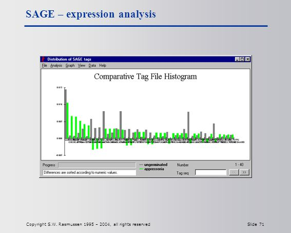 Copyright S.W. Rasmussen 1995 – 2004, all rights reserved Slide 71 SAGE – expression analysis