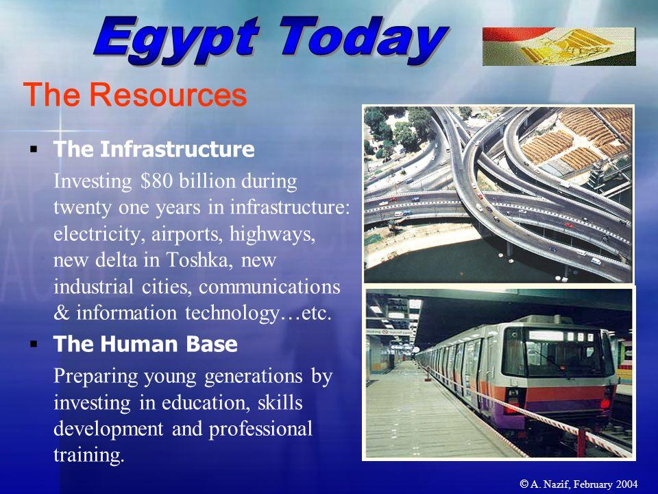 © A. Nazif, February 2004 Source: The Economist Intelligence Unit, 2002 %