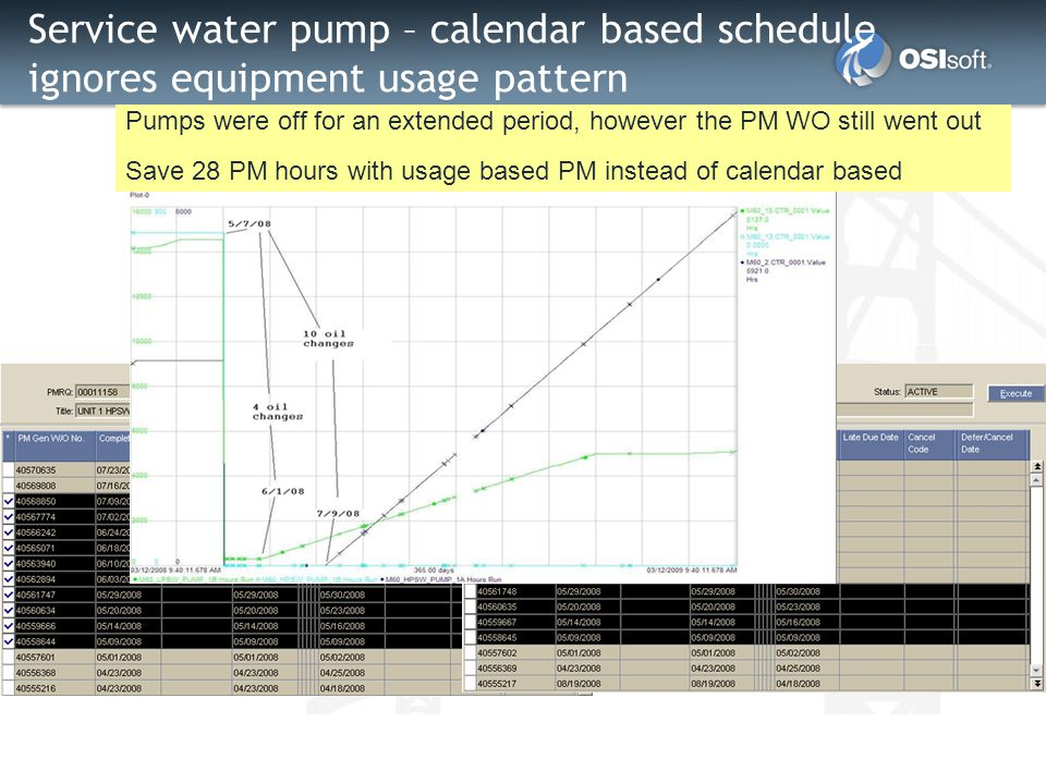 Service water pump – calendar based schedule ignores equipment usage pattern Pumps were off for an extended period, however the PM WO still went out S
