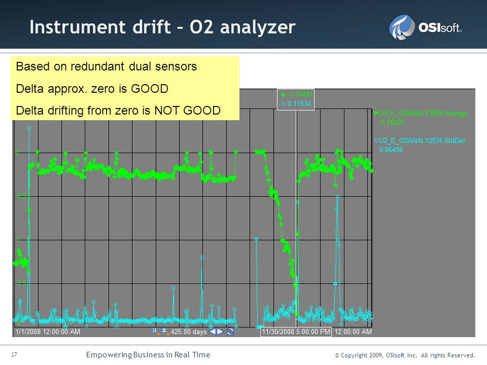 17 Empowering Business in Real Time © Copyright 2009, OSIsoft Inc. All rights Reserved. Instrument drift – O2 analyzer Based on redundant dual sensors