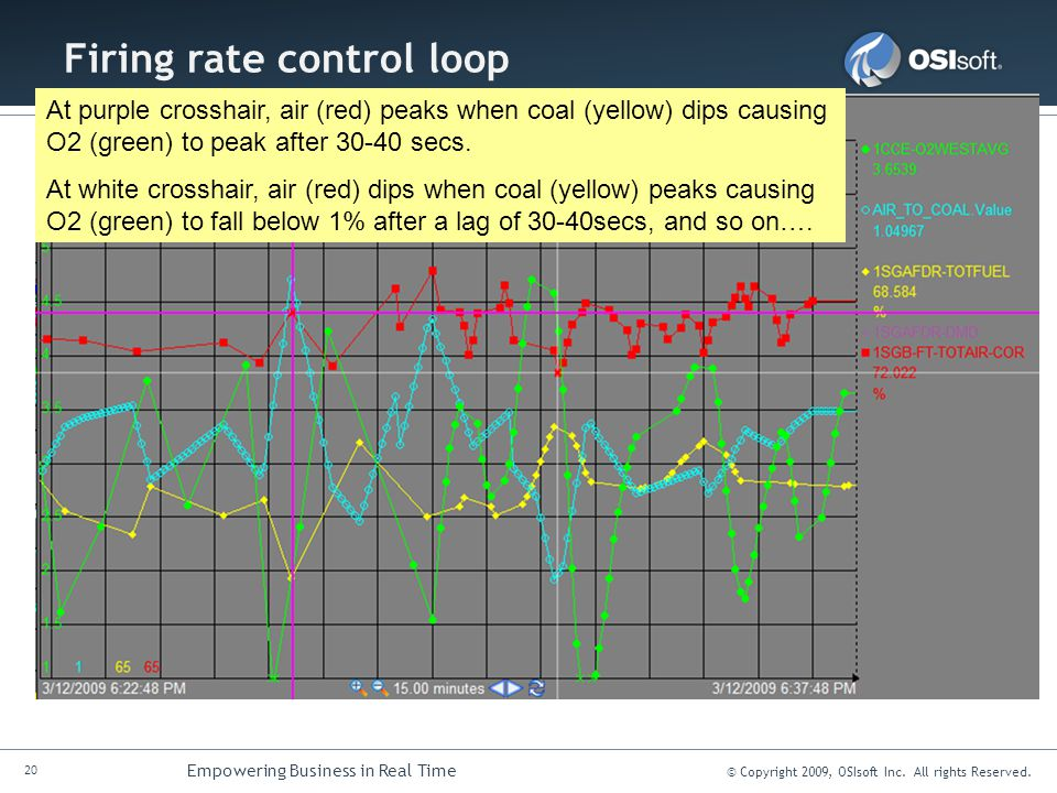 20 Empowering Business in Real Time © Copyright 2009, OSIsoft Inc. All rights Reserved. Firing rate control loop At purple crosshair, air (red) peaks