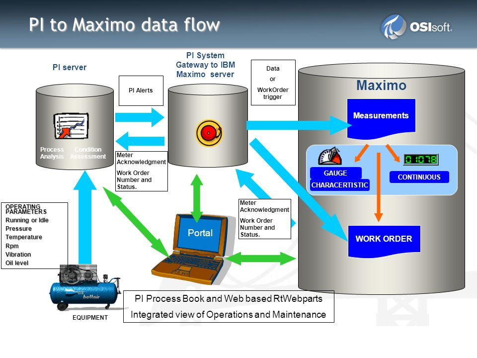PI to Maximo data flow Maximo EQUIPMENT OPERATING PARAMETERS Running or Idle PressureTemperatureRpmVibration Oil level PI server Portal PI System Gate