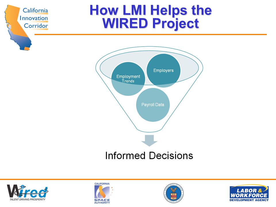 How LMI Helps the WIRED Project