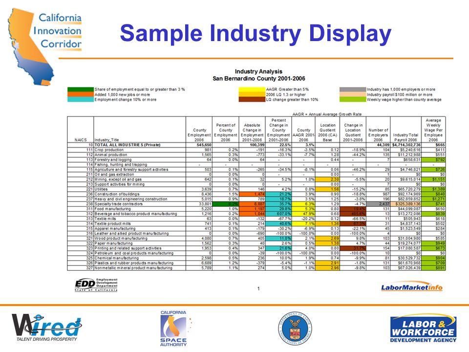 Sample Industry Display