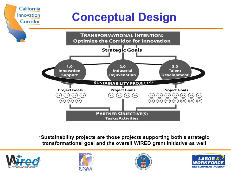 Conceptual Design *Sustainability projects are those projects supporting both a strategic transformational goal and the overall WIRED grant initiative as well