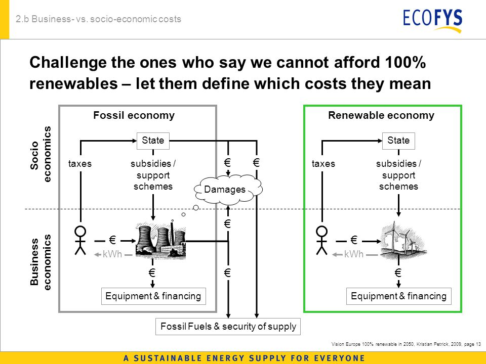 Vision Europe 100% renewable in 2050, Kristian Petrick, 2009, page 13 Challenge the ones who say we cannot afford 100% renewables – let them define which costs they mean Equipment & financing State Fossil economy Fossil Fuels & security of supply €€ € kWh subsidies / support schemes taxes € Equipment & financing State Renewable economy € € kWh subsidies / support schemes taxes 2.b Business- vs.