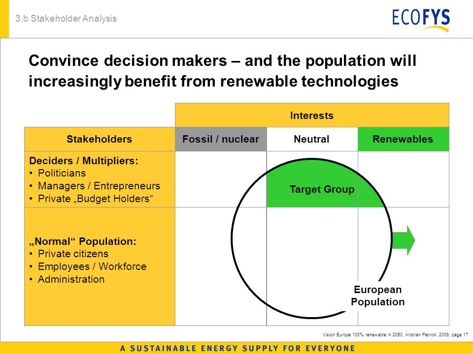 "Vision Europe 100% renewable in 2050, Kristian Petrick, 2009, page 17 3.b Stakeholder Analysis Convince decision makers – and the population will increasingly benefit from renewable technologies Target Group Fossil / nuclearNeutralRenewables Deciders / Multipliers: Politicians Managers / Entrepreneurs Private ""Budget Holders Interests ""Normal Population: Private citizens Employees / Workforce Administration European Population Stakeholders"