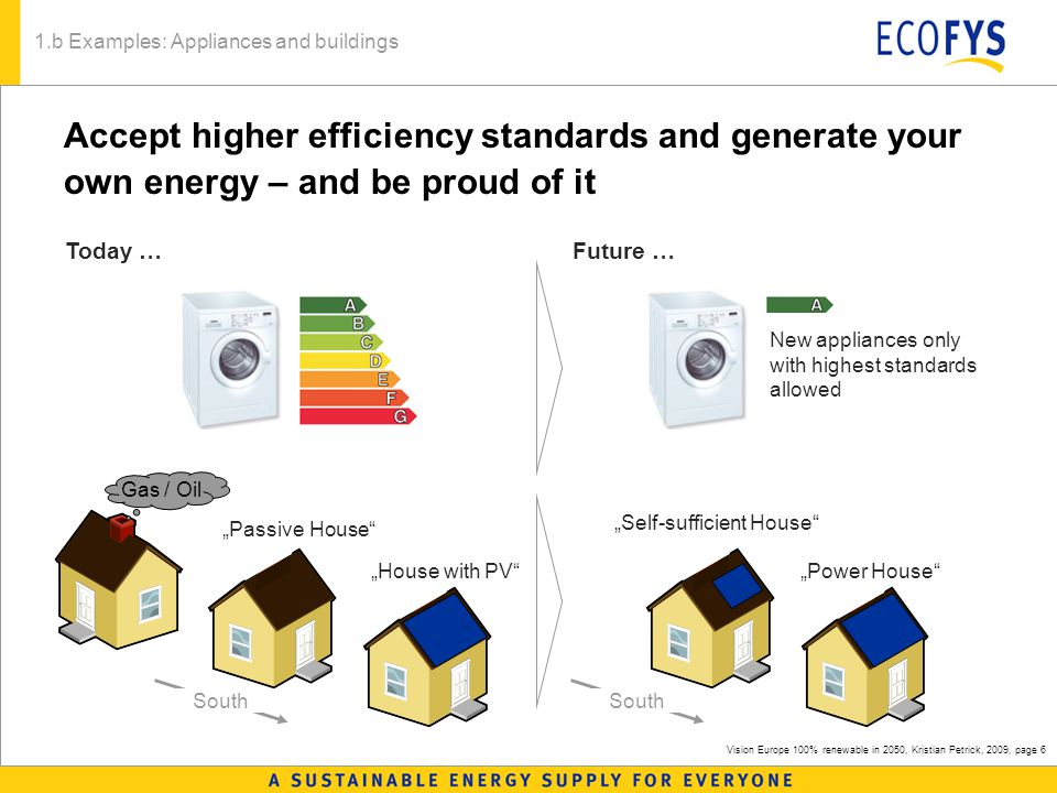 "Vision Europe 100% renewable in 2050, Kristian Petrick, 2009, page 6 Accept higher efficiency standards and generate your own energy – and be proud of it 1.b Examples: Appliances and buildings New appliances only with highest standards allowed South Gas / Oil Future …Today … ""Passive House ""House with PV ""Self-sufficient House ""Power House South"