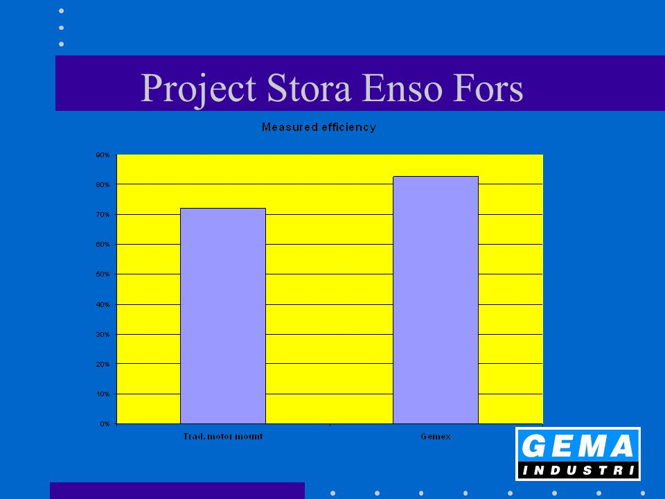 Project Stora Enso Fors
