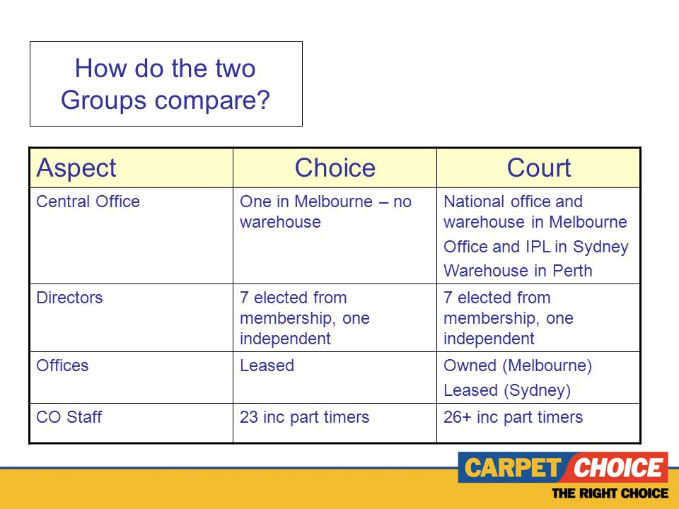 How do the two Groups compare.