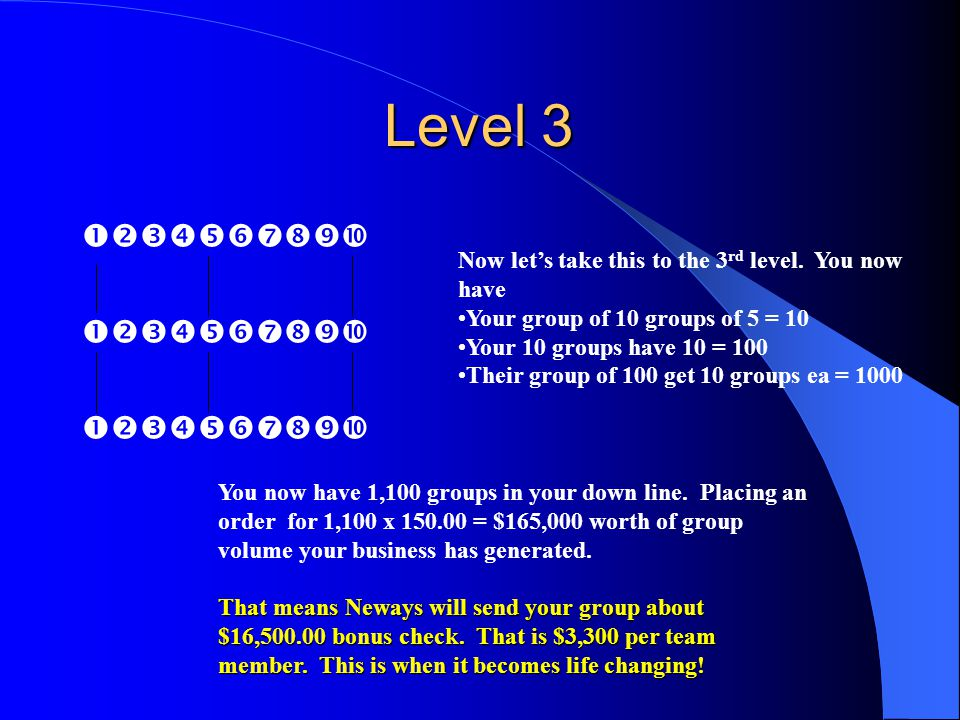 Level 3    Now let's take this to the 3 rd level. You now have Your group of 10 groups of 5 = 10 Your 10 groups have 10