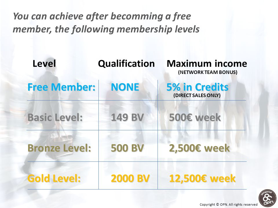 Free Member:NONE5% in Credits Basic Level:149 BV 500€ week Bronze Level:500 BV 2,500€ week Gold Level:2000 BV 12,500€ week You can achieve after becomming a free member, the following membership levels Level QualificationMaximum income (NETWORK TEAM BONUS) (DIRECT SALES ONLY) Copyright © OPN.