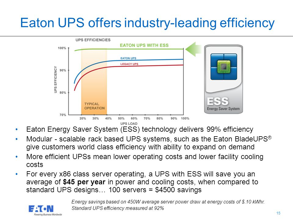 14 Protect your EHR system with Eaton solutions Broad portfolio of network, server and data center solutions will back up and protect any EHR system from any power failure- ensuring that your electronic records are never lost or inaccessible In 2009, Eaton introduced the first UPS with double-conversion protection and 99% efficiency up to 1100 kVA Eaton provides monitoring solutions that will allow you to manage your systems from any PC connected to the internet