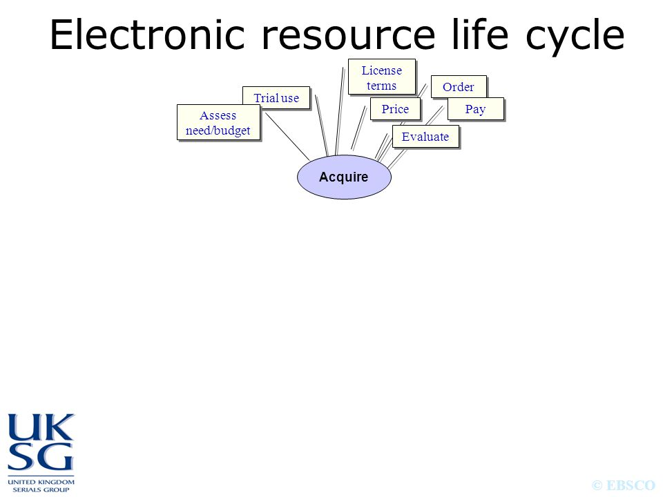 © EBSCO Trial use Assess need/budget License terms Order Pay Price Evaluate Acquire Electronic resource life cycle