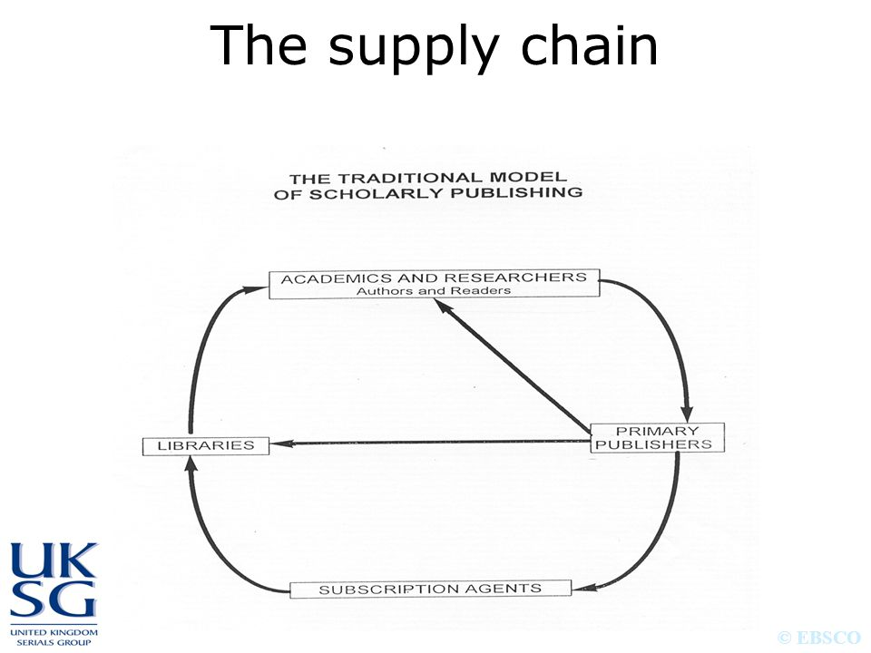 © EBSCO The supply chain © EBSCO