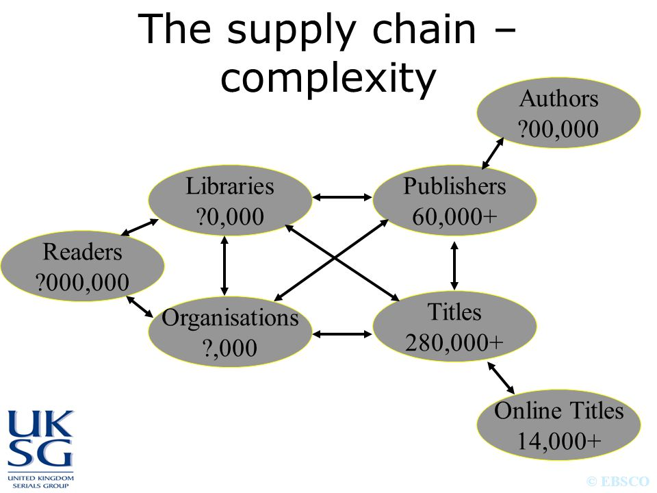 The supply chain – complexity Authors ?00,000 Publishers 60,000+ Libraries ?0,000 Readers ?000,000 Titles 280,000+ Online Titles 14,000+ Organisations
