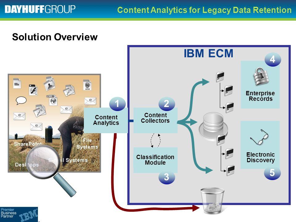 Content Analytics for Legacy Data Retention IBM ECM Enterprise Records Classification Module Content Collectors Content Analytics 21 4 3 Solution Over