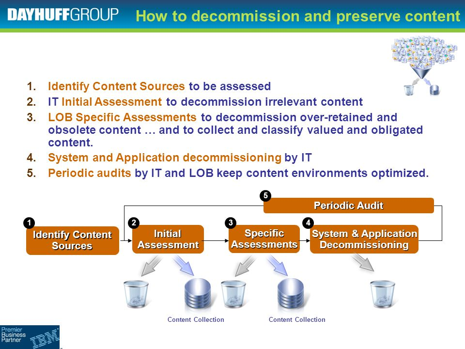 How to decommission and preserve contentInitialAssessmentSpecificAssessments 1.Identify Content Sources to be assessed 2.IT Initial Assessment to deco