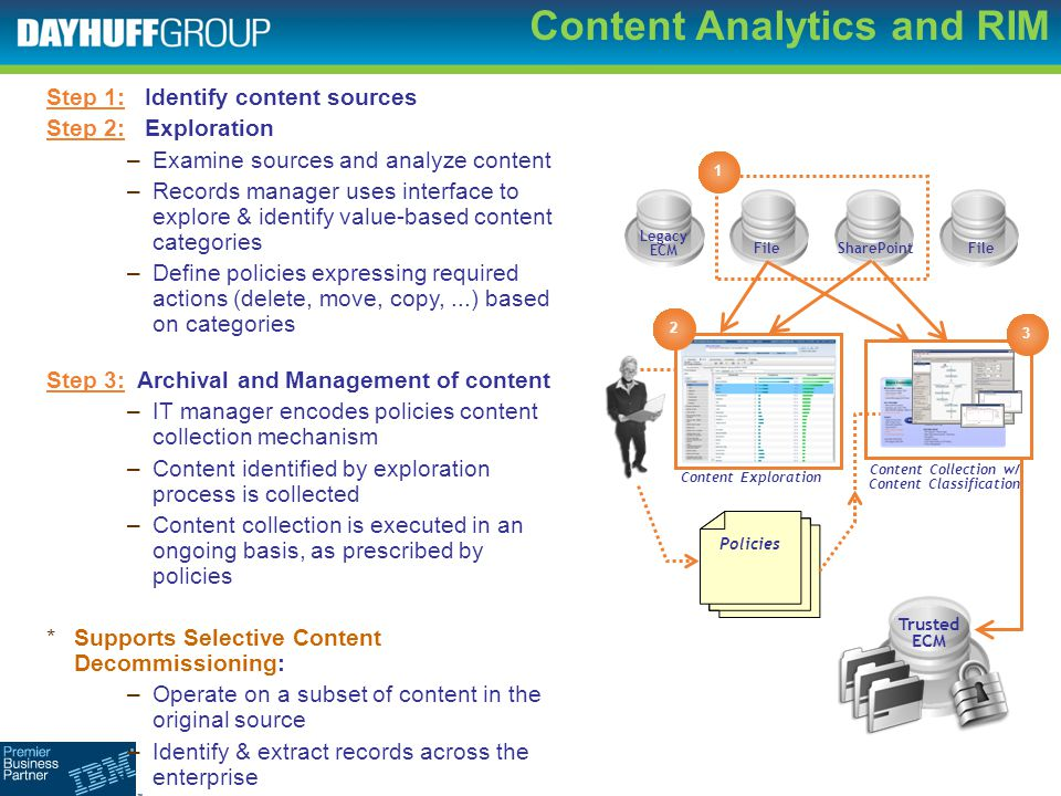 Content Analytics and RIM Step 1: Identify content sources Step 2: Exploration –Examine sources and analyze content –Records manager uses interface to