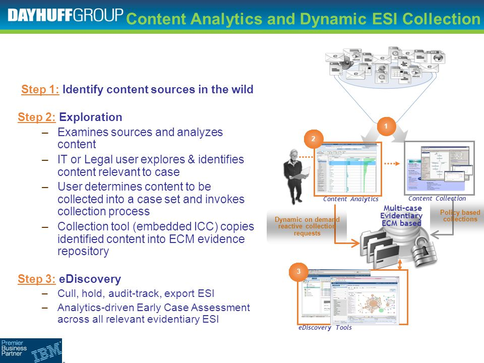 Unlock valuable insight from content What our clients are doing with Content Analytics