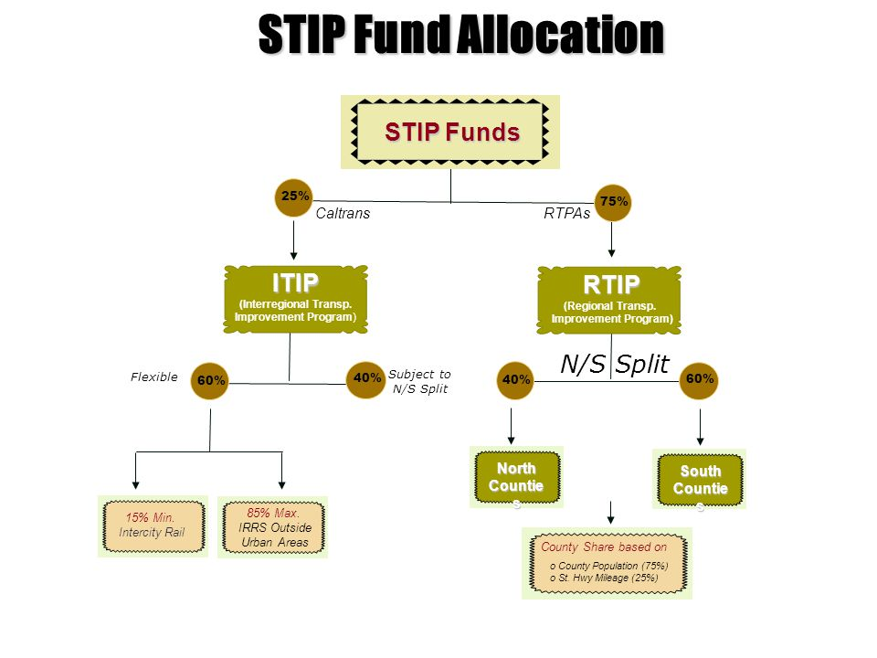 STIP Fund Allocation N/S Split Subject to N/S Split 85% Max.