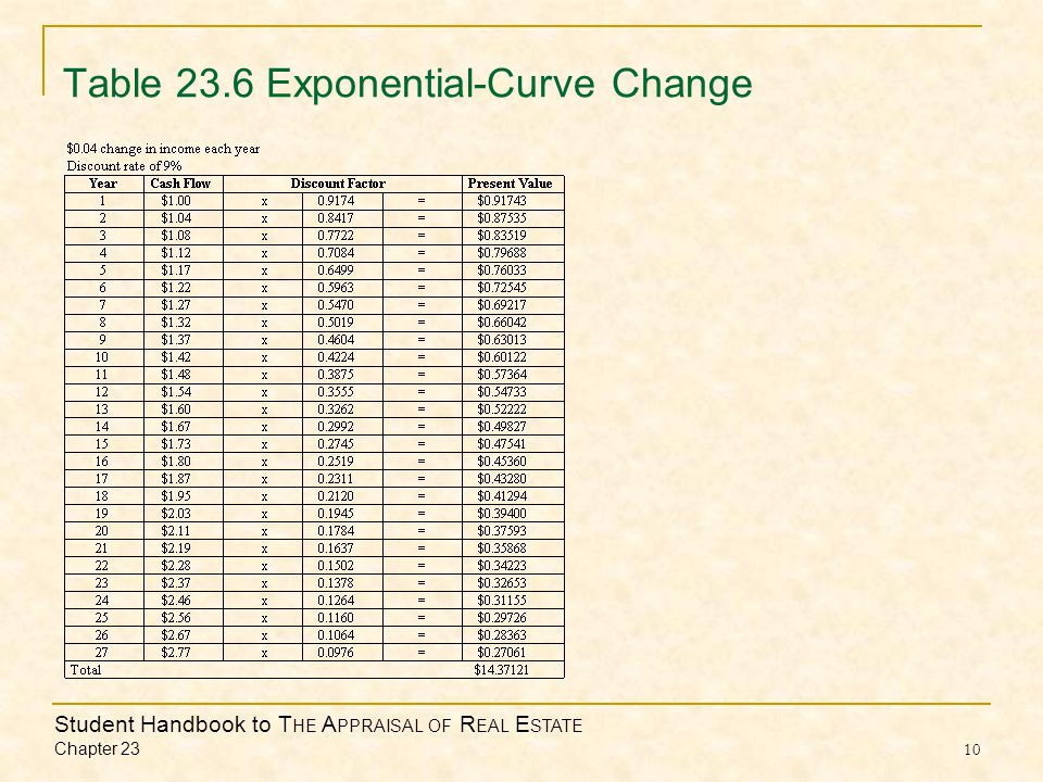 Student Handbook to T HE A PPRAISAL OF R EAL E STATE Chapter 23 10 Table 23.6 Exponential-Curve Change