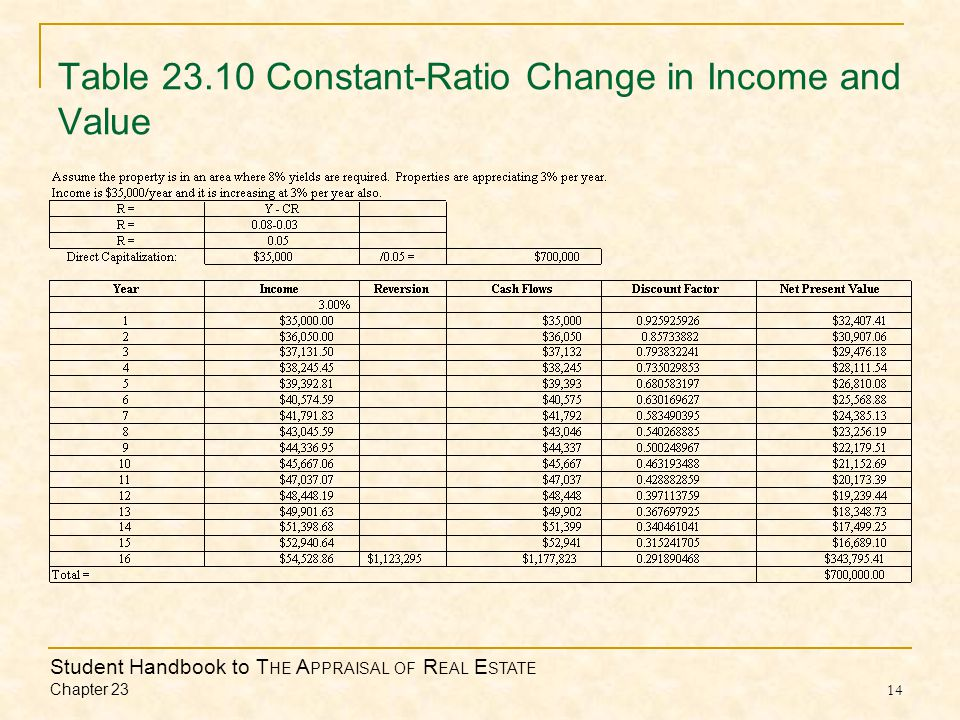 Student Handbook to T HE A PPRAISAL OF R EAL E STATE Chapter 23 14 Table 23.10 Constant-Ratio Change in Income and Value