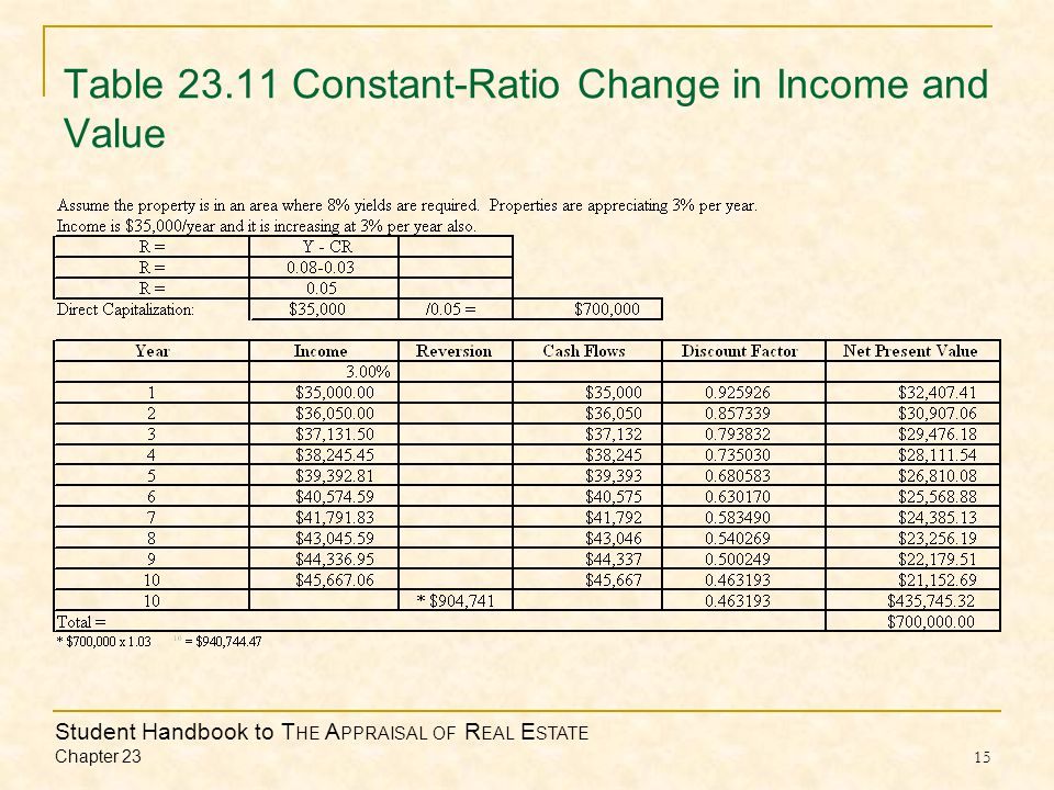 Student Handbook to T HE A PPRAISAL OF R EAL E STATE Chapter 23 15 Table 23.11 Constant-Ratio Change in Income and Value