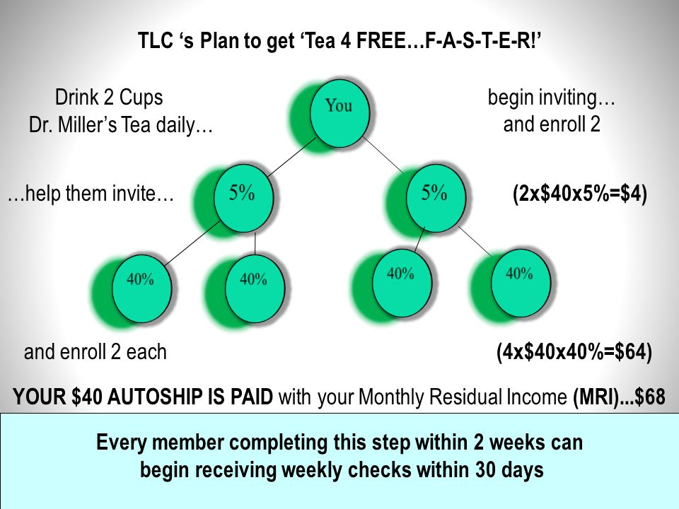 TLC 's Plan to get 'Tea 4 FREE…F-A-S-T-E-R!' Drink 2 Cups Dr. Miller's Tea daily… We'll help you 'Show the Plan' and enroll 2 this week begin inviting