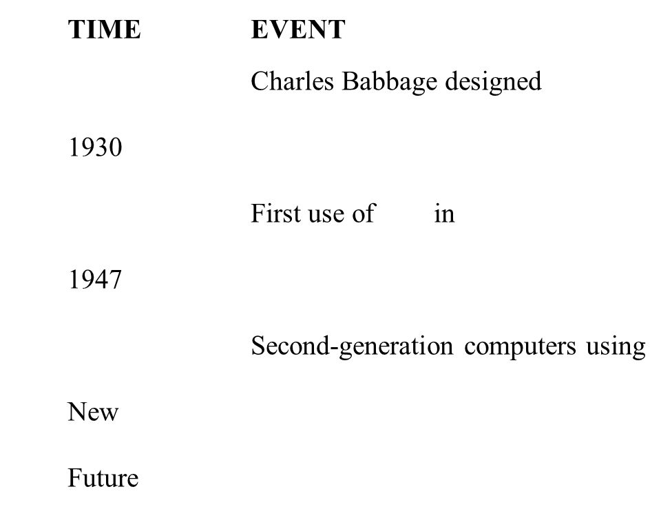 26 TIMEEVENT Charles Babbage designed 1930 First use of in 1947 Second-generation computers using New Future