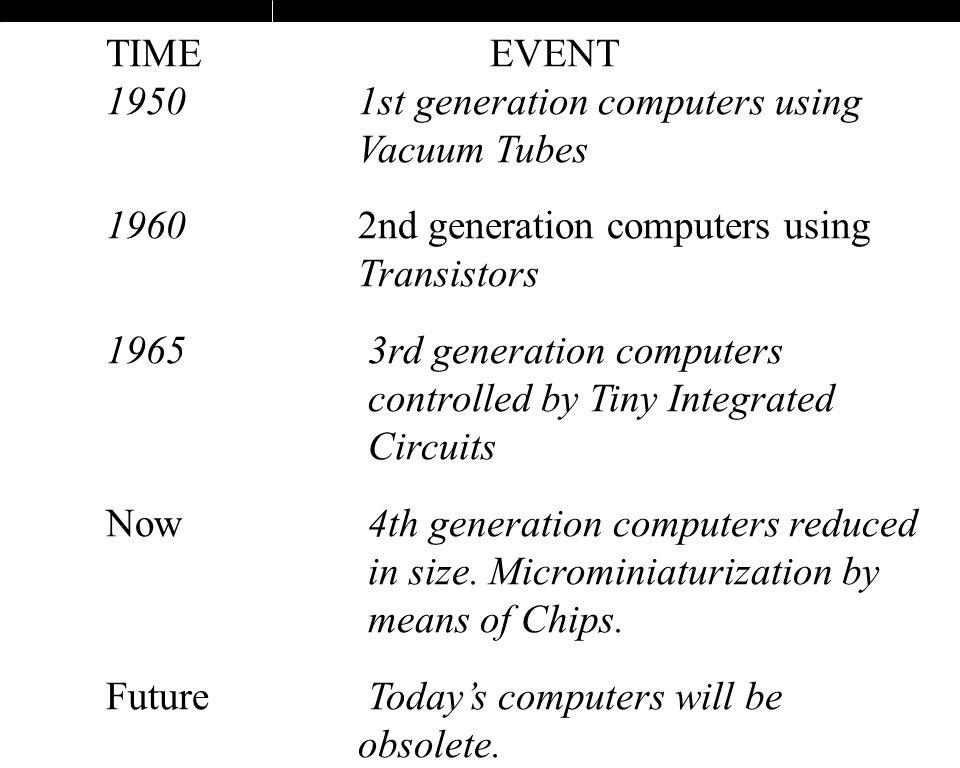 29 TIMEEVENT 1950 1st generation computers using Vacuum Tubes 1960 2nd generation computers using Transistors 1965 3rd generation computers controlled