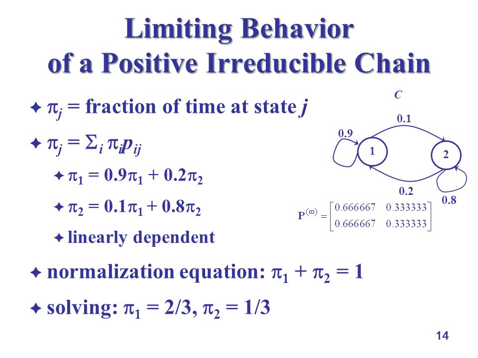 14 Limiting Behavior of a Positive Irreducible Chain   j = fraction of time at state j   j =  i  i p ij   1 = 0.9  1 + 0.2  2   2 = 0.1  1 + 0.8  2  linearly dependent  normalization equation:  1 +  2 = 1  solving:  1 = 2/3,  2 = 1/3 1 2 0.8 0.1 0.9 C 0.2