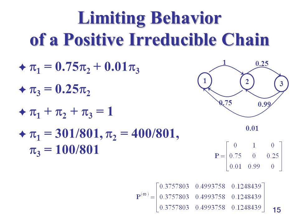15 Limiting Behavior of a Positive Irreducible Chain   1 = 0.75  2 + 0.01  3   3 = 0.25  2   1 +  2 +  3 = 1   1 = 301/801,  2 = 400/801,  3 = 100/801 1 2 3 0.25 0.99 1 0.75 0.01