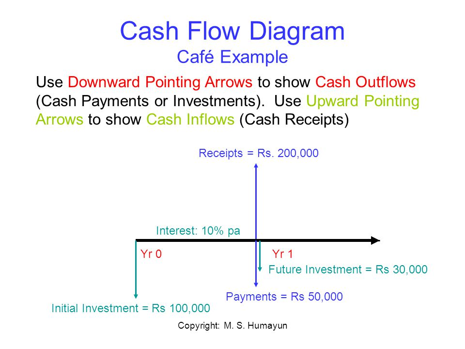 Copyright: M. S. Humayun Cash Flow Diagram Café Example Yr 1 Interest: 10% pa Receipts = Rs. 200,000 Yr 0 Payments = Rs 50,000 Future Investment = Rs