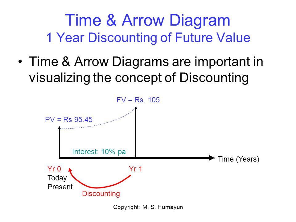 Copyright: M. S. Humayun Time & Arrow Diagram 1 Year Discounting of Future Value Time & Arrow Diagrams are important in visualizing the concept of Dis