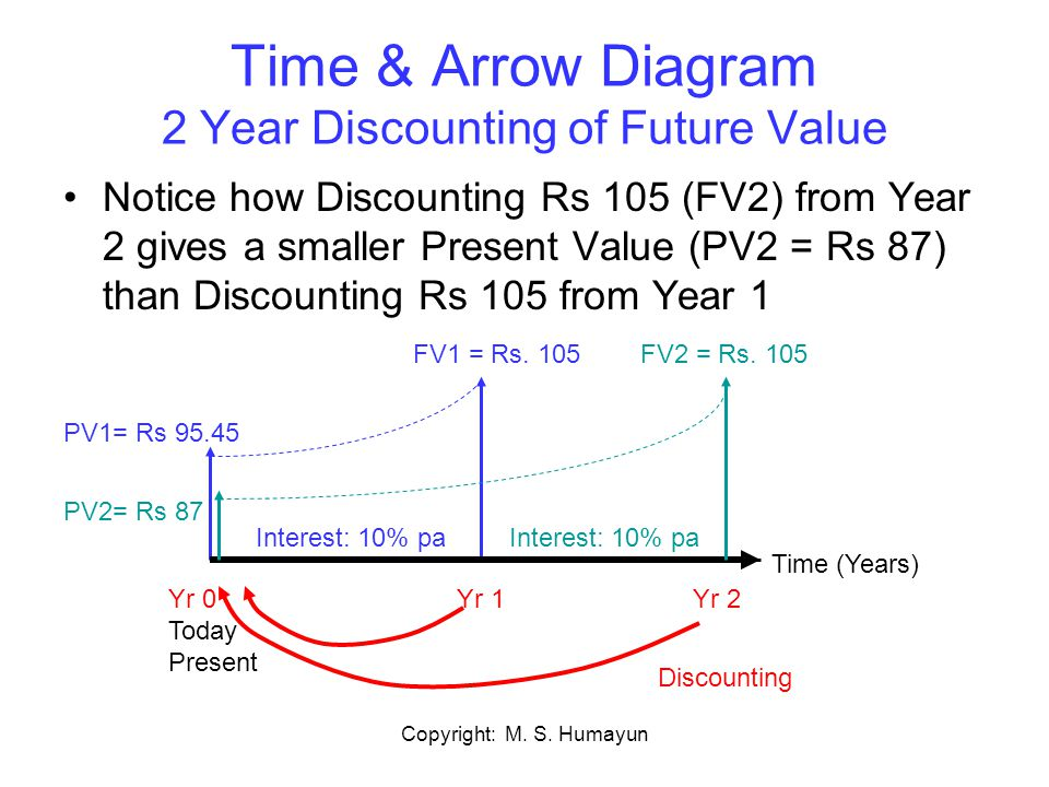 Copyright: M. S. Humayun Time & Arrow Diagram 2 Year Discounting of Future Value Notice how Discounting Rs 105 (FV2) from Year 2 gives a smaller Prese