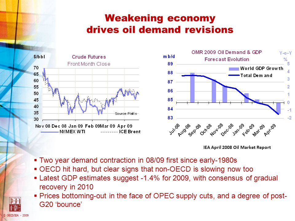 © OECD/IEA - 2009 Evaluating oil supply-side impacts 3 Supply also affected, on weak demand, low prices, credit crunch & investment slippage 、 2009 forecast already down by 1.7 mb/d since July 2008, excluding 2008 baseline changes Canada & Russia taking a hit in terms of investment & likely output $50/bbl oil unlikely to see extensive shut-ins of current output per se But impact of lower spend on new projects and prevailing decline rates at mature fields