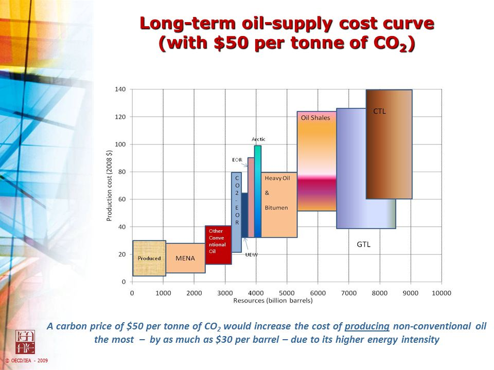 © OECD/IEA - 2009 Impact of financial crisis on global investment in renewable energy Renewable energy investment has collapsed due to the financial crisis – which has dried up sources of project finance – and lower fossil-fuel prices ….