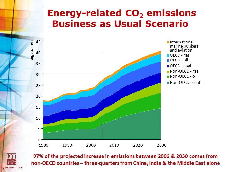 © OECD/IEA - 2009 CO 2 Storage Prospectivity Source: Bradshaw, J.